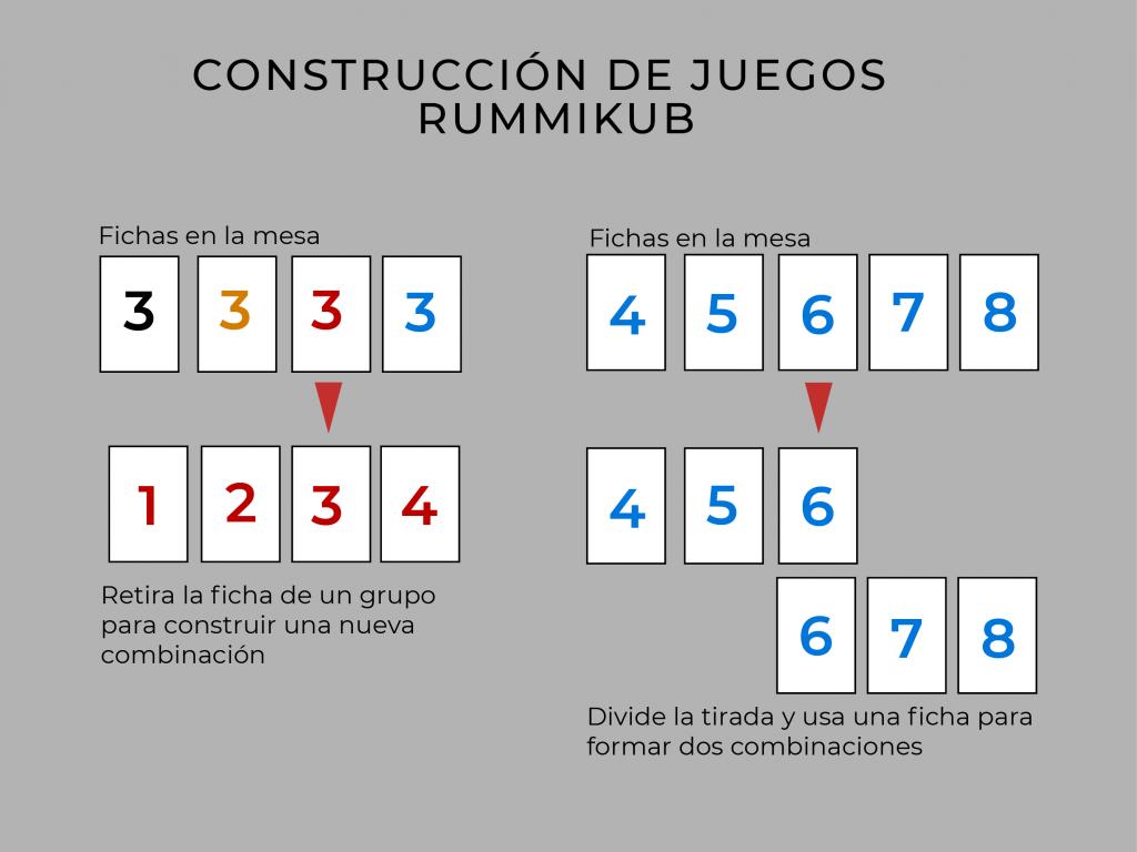 Rummikub combinaciones fichas